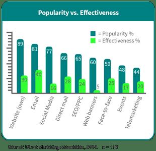 Popularity versus Effectiveness of marketing channels