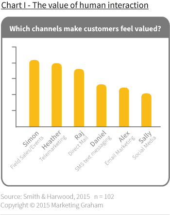 Which marketing channels make customers feel valued?