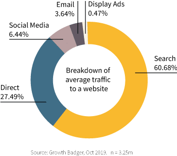 Breakdown of average traffic to a website