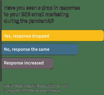 B2B email response during coronavirus